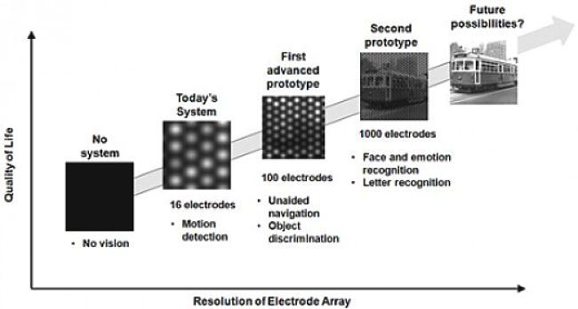 How the resolution of one set of sensors has improved during development