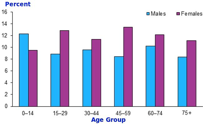 How the incidence of asthma varies with age and sex