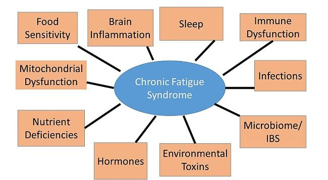 Chronic Fatigue Syndrome - Symptoms and Characteristics - Image 1