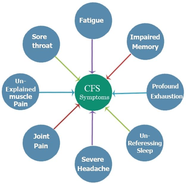 Chronic Fatigue Syndrome - Symptoms and Characteristics - Image 4