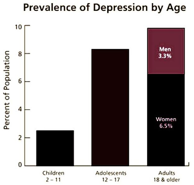 Depression rates for various age groups