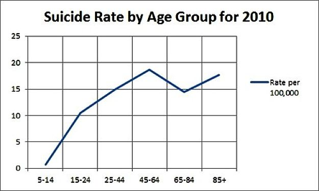 Suicide rates for various age groups