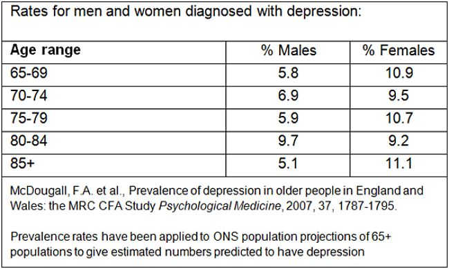 Percentage of people in various age groups diagnosed with depression