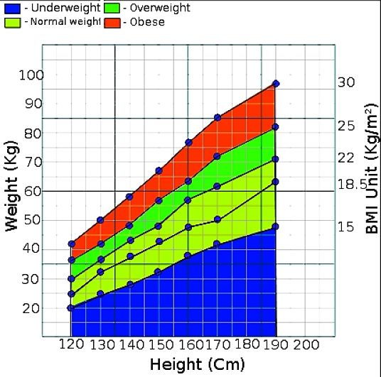 Weight to Height Relationship