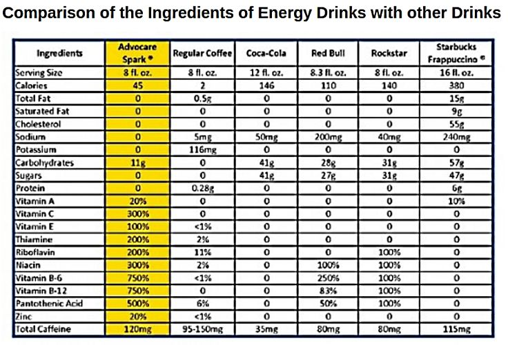 Most energy drinks and sports drinks have ingredient listings that you can use to make informed choices. However, many ingredients are very obscure and the health benefits and potential dnagers of these items are not known