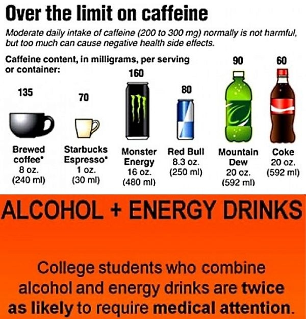 It is wide to consider how much caffeine there is in your favorite energy drink to check whether it is healthy