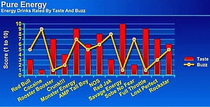 Taste and buzz of energy drinks