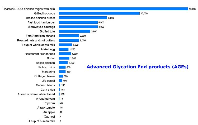 Advanced Glycation End Products in various foods