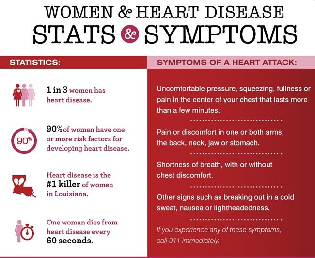 Facts about Heart Attacks in Women