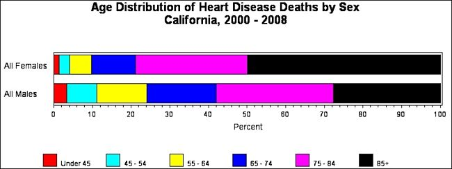Age Related Mortality from Heart Attack