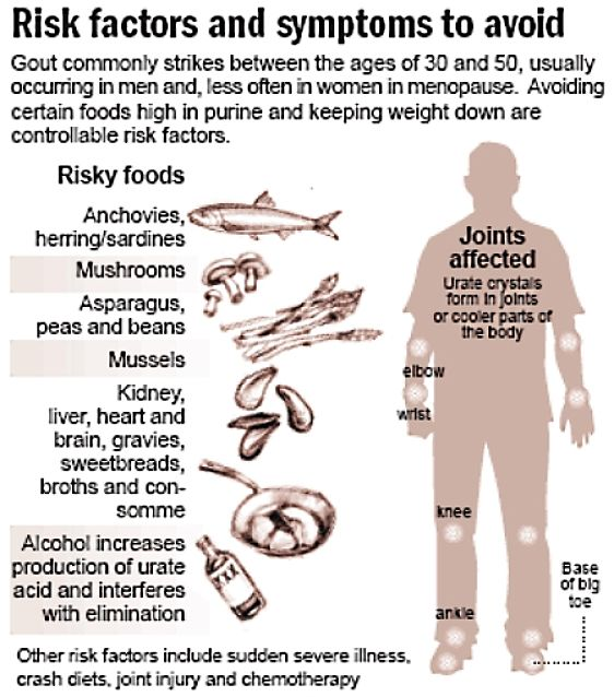Risk factors to avoid in controlling gout