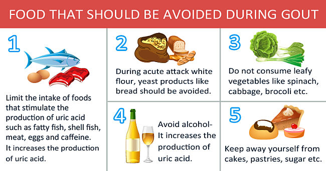 Foods to avoid during a bout of gout