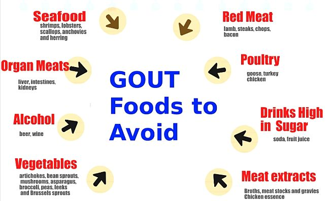 Change your diet to avoid foods high in purine that cause gout