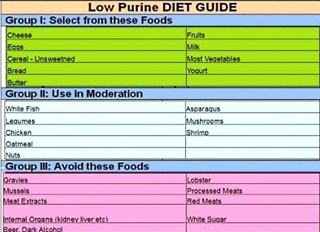 The Guide to a Low Purine Diet
