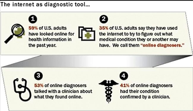 The statistics confirm that more and more people are using the internet to get medical advice. Learn more about online diagnosis in this article