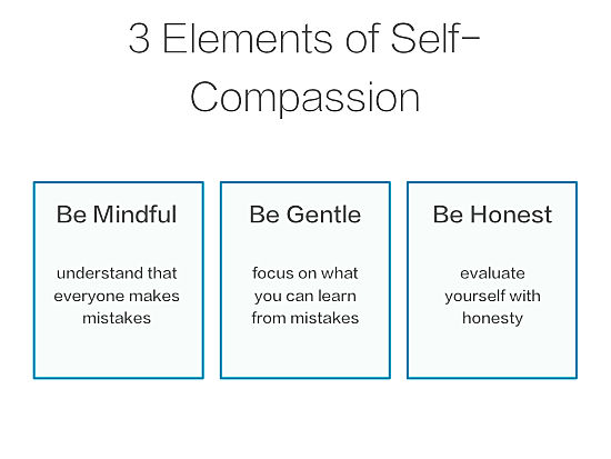 Elements of Self-Compassion