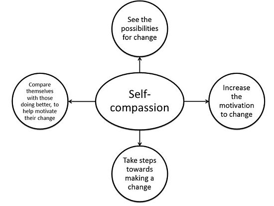 Being aware of the Self-Compassion scheme