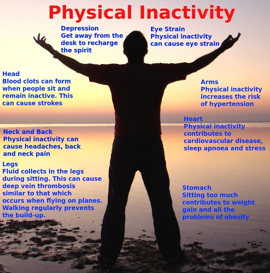 Dangers of Physical Inactivity