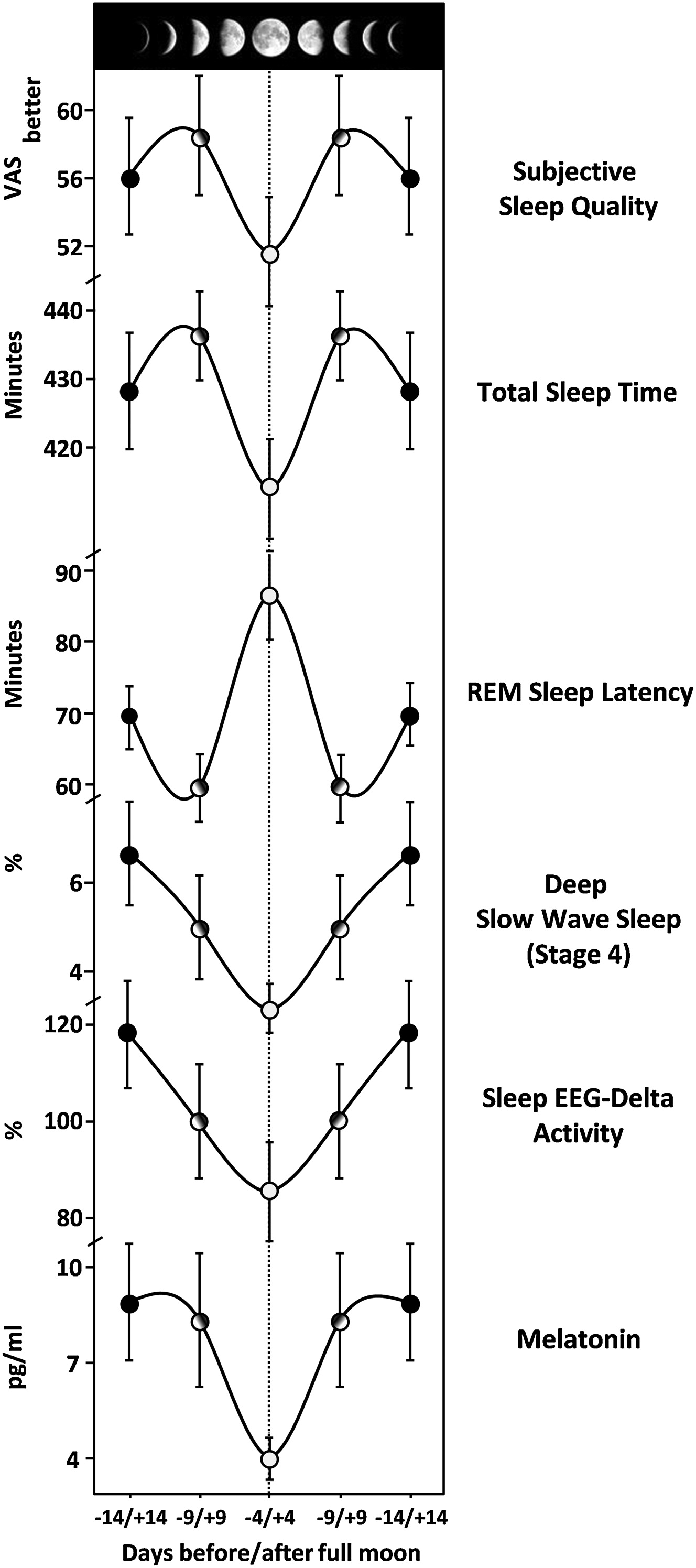 Research evidence that moon phase affects sleep. Fig 1